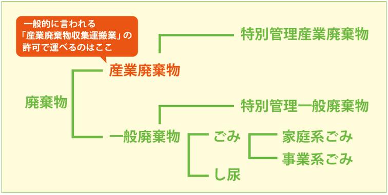 廃棄物のチャート図